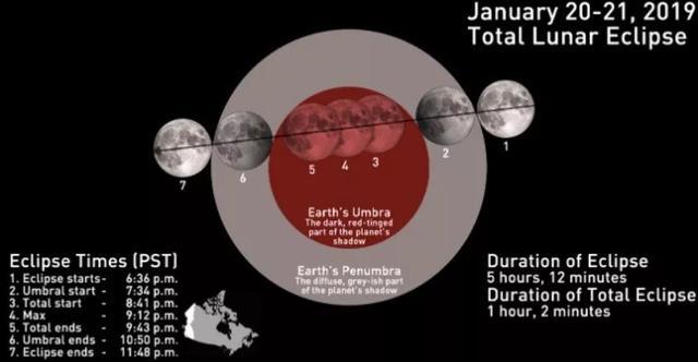 错过等三年!加拿大下周将出现超级血狼月全食! 来这儿,大气层,错过,三年 第6张图片