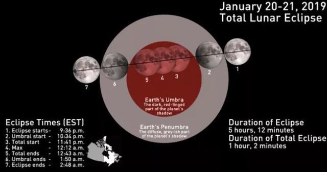 错过等三年!加拿大下周将出现超级血狼月全食! 来这儿,大气层,错过,三年 第7张图片