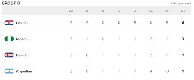 阿根廷有救了!尼日利亚1-0领先冰岛!阿根廷下轮取胜大概率出线 ... 世界杯小组赛,北京时间,冰岛,领先,阿根廷 第3张图片