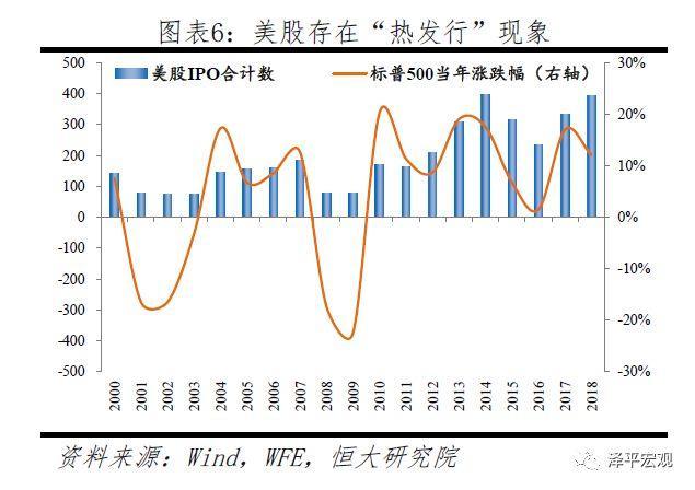 A股如何从暴涨暴跌到慢牛长牛?——中美股市对比 何从,暴涨,暴跌,慢牛,牛长 第6张图片