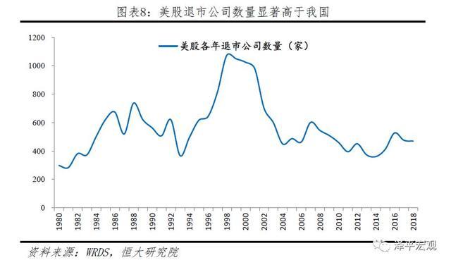 A股如何从暴涨暴跌到慢牛长牛?——中美股市对比 何从,暴涨,暴跌,慢牛,牛长 第8张图片