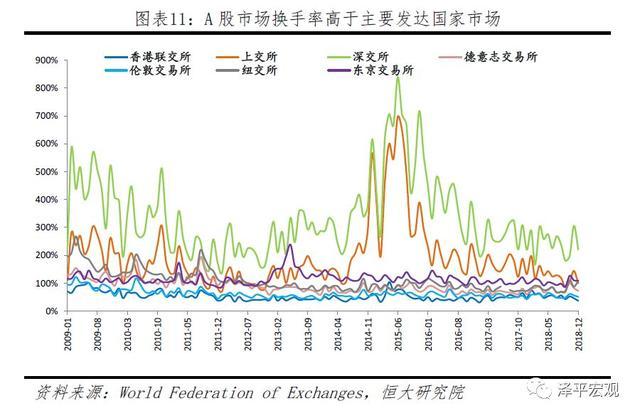 A股如何从暴涨暴跌到慢牛长牛?——中美股市对比 何从,暴涨,暴跌,慢牛,牛长 第11张图片