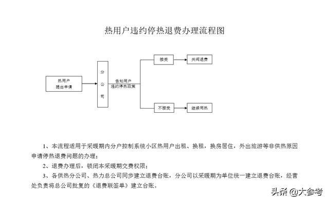 """办理供热退费最多""""只跑一次"""" 可通过""""郑州热力""""公众号查询退费情况 ... 办理,供热,退费,最多,一次 第4张图片"""