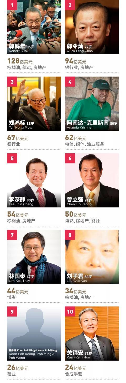 福布斯发布马来西亚富豪榜,郭鹤年第一 吉特,福布斯,来源,发布,马来西亚 第2张图片