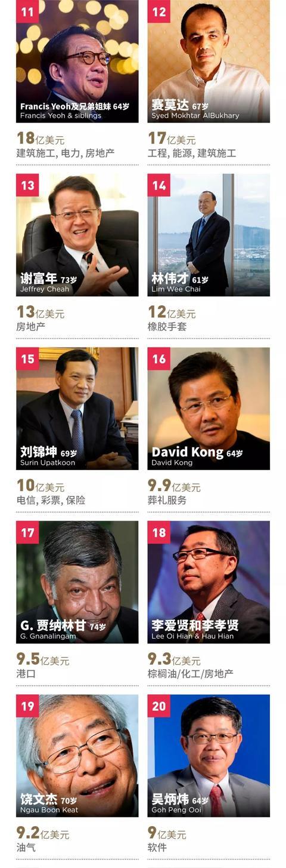 福布斯发布马来西亚富豪榜,郭鹤年第一 吉特,福布斯,来源,发布,马来西亚 第3张图片