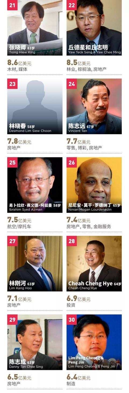 福布斯发布马来西亚富豪榜,郭鹤年第一 吉特,福布斯,来源,发布,马来西亚 第4张图片