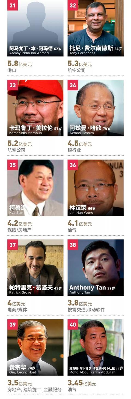 福布斯发布马来西亚富豪榜,郭鹤年第一 吉特,福布斯,来源,发布,马来西亚 第5张图片