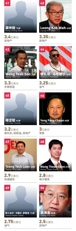 福布斯发布马来西亚富豪榜,郭鹤年第一 吉特,福布斯,来源,发布,马来西亚 第6张图片