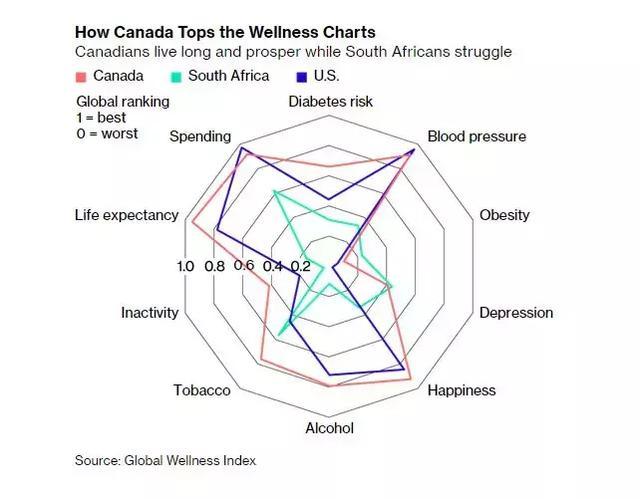 傲娇!温哥华生活质量全球第三,加拿大人健康指数全球第一! ... 来源,拔得头筹,傲娇,温哥华 第9张图片