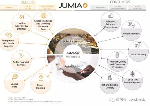 非洲最大电商Jumia冲刺纽交所:要做非洲版阿里 年亏1.9亿美元 ... 阿里,雷建平,非洲,最大 第1张图片