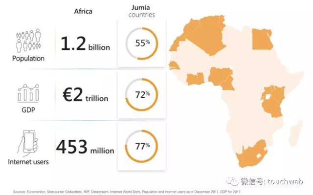 非洲最大电商Jumia冲刺纽交所:要做非洲版阿里 年亏1.9亿美元 ... 阿里,雷建平,非洲,最大 第4张图片
