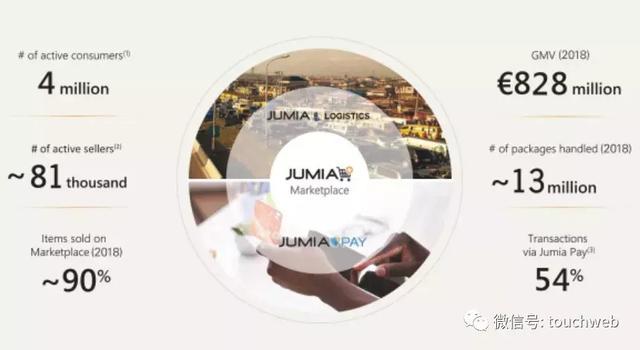 非洲最大电商Jumia冲刺纽交所:要做非洲版阿里 年亏1.9亿美元 ... 阿里,雷建平,非洲,最大 第2张图片