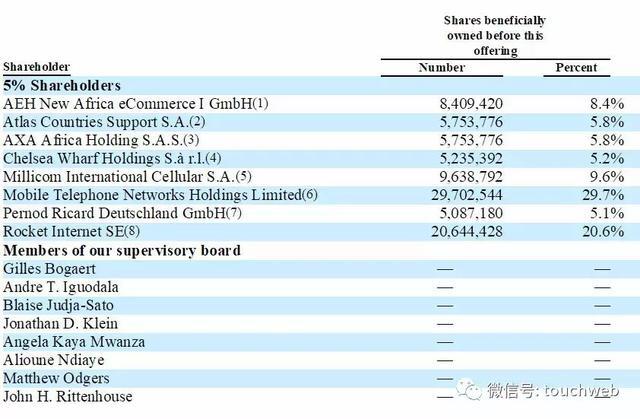 非洲最大电商Jumia冲刺纽交所:要做非洲版阿里 年亏1.9亿美元 ... 阿里,雷建平,非洲,最大 第9张图片
