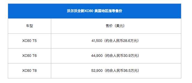 海外市场沃尔沃XC60保值,原来是售价便宜? 沃尔沃,折旧率,生命周期,海外市场,原来 第4张图片
