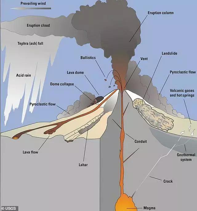 美国地质调查局报告令人担忧,加州7座活火山可能引发可怕大灾难 ... 沙斯塔火山,山体滑坡,热带风暴,美国,地质 第4张图片