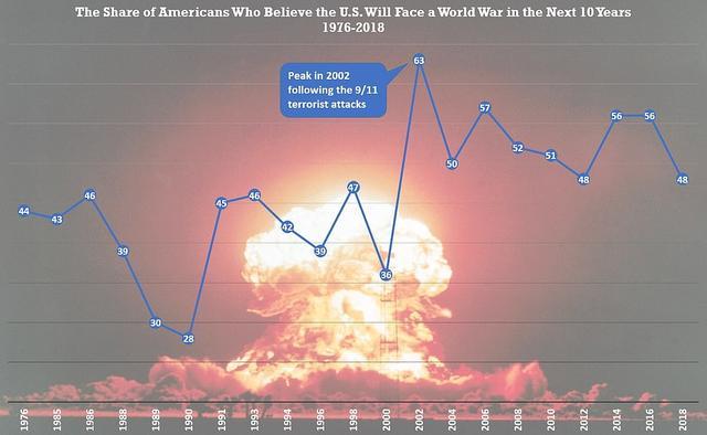 近一半美国人预感十年内美国将卷入世界大战,富人最惧怕爆发战争 ... 一半,美国,美国人,国人,预感 第3张图片