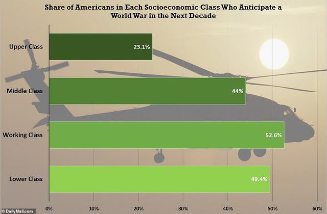 近一半美国人预感十年内美国将卷入世界大战,富人最惧怕爆发战争 ... 一半,美国,美国人,国人,预感 第4张图片