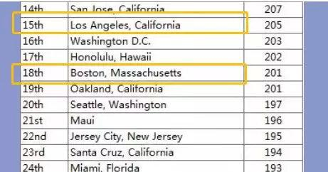 波士顿和加州怎么选?虽然都是大城市,但是没有一点是相同的! ... 连续,波士顿,加州,怎么 第13张图片