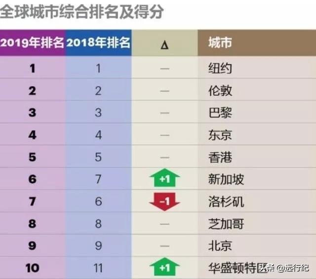 世界综合实力最强的十大城市:纽约居首位,北京第九,上海意外了 ... 连续,世界,综合实力,最强,十大 第2张图片
