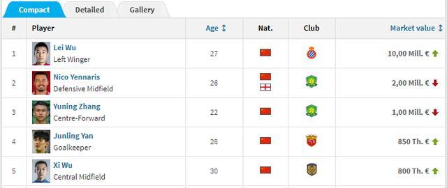 武磊再刷中国球员纪录!身价半年暴涨650万欧,升至西班牙人第5 ... 超越,西班牙人,张玉宁,武磊,中国 第3张图片