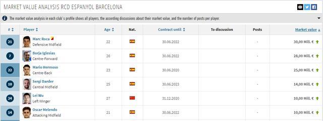武磊再刷中国球员纪录!身价半年暴涨650万欧,升至西班牙人第5 ... 超越,西班牙人,张玉宁,武磊,中国 第2张图片