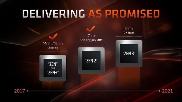 AMD未来产品规划公布:Zen 3架构进展顺利、RDNA架构后续支持硬件光追 ... 内存带宽,产品规划,公布,进展,顺利 第2张图片