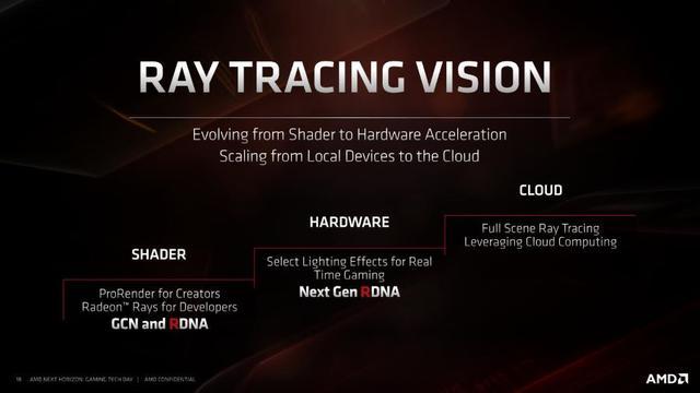 AMD未来产品规划公布:Zen 3架构进展顺利、RDNA架构后续支持硬件光追 ... 内存带宽,产品规划,公布,进展,顺利 第5张图片