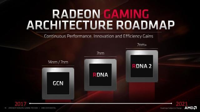 AMD未来产品规划公布:Zen 3架构进展顺利、RDNA架构后续支持硬件光追 ... 内存带宽,产品规划,公布,进展,顺利 第4张图片