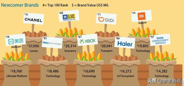 从全球品牌新百强榜单探寻商业模式创新的时代密码 中国人寿,品牌,百强,榜单,探寻 第1张图片