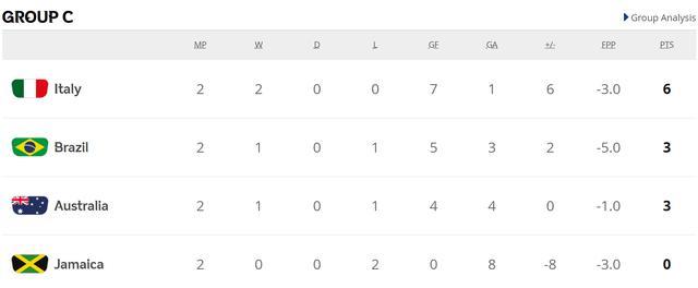 中国女足晋级世界杯淘汰赛,大概率对阵意大利 中国女足,北京时间,世界杯,晋级,淘汰赛 第2张图片