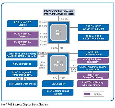 从4004到酷睿:Intel平台芯片组变迁史 平台,芯片,芯片组,变迁,现在 第11张图片