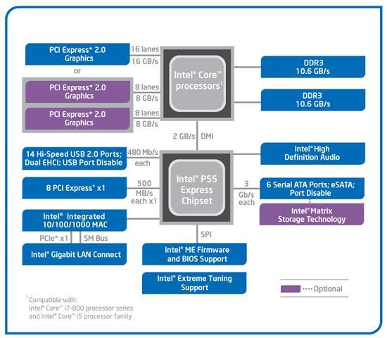 从4004到酷睿:Intel平台芯片组变迁史 平台,芯片,芯片组,变迁,现在 第13张图片