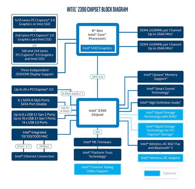 从4004到酷睿:Intel平台芯片组变迁史 平台,芯片,芯片组,变迁,现在 第17张图片