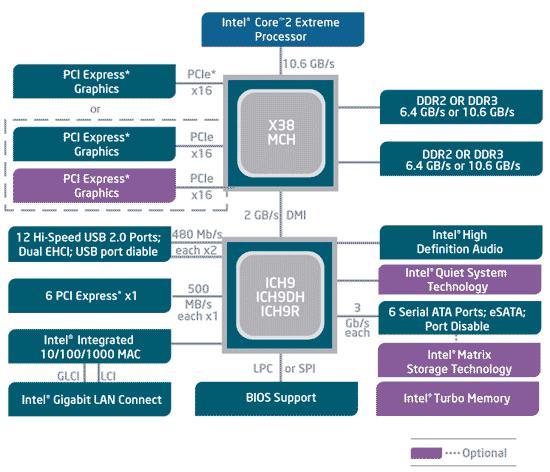 从4004到酷睿:Intel平台芯片组变迁史 平台,芯片,芯片组,变迁,现在 第18张图片