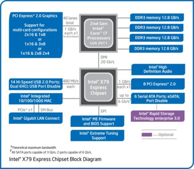 从4004到酷睿:Intel平台芯片组变迁史 平台,芯片,芯片组,变迁,现在 第21张图片