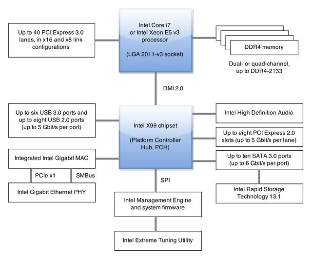 从4004到酷睿:Intel平台芯片组变迁史 平台,芯片,芯片组,变迁,现在 第22张图片