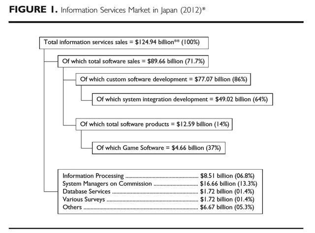 日本软件产业迷思录 | 错失IT大局的内幕(上) 林雪萍,林雪萍编者按,错失,内幕,编译者 第1张图片
