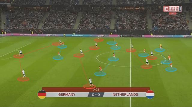 深度:科曼临场指挥技高一筹,及时改变战术帮助荷兰4球大胜德国 ... 深度,科曼,临场,指挥,技高一筹 第3张图片