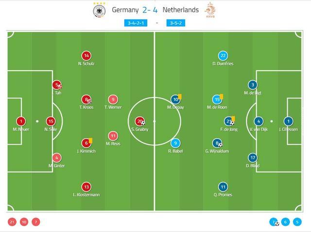 深度:科曼临场指挥技高一筹,及时改变战术帮助荷兰4球大胜德国 ... 深度,科曼,临场,指挥,技高一筹 第2张图片