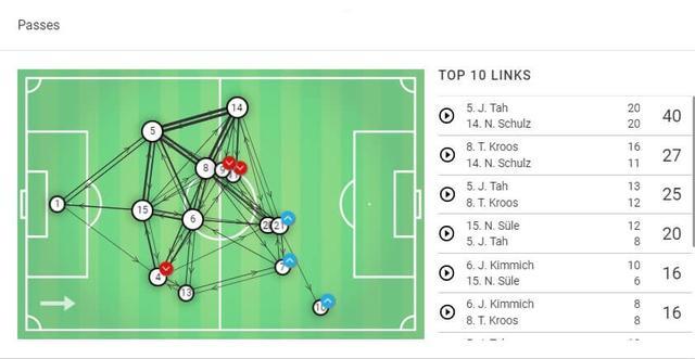 深度:科曼临场指挥技高一筹,及时改变战术帮助荷兰4球大胜德国 ... 深度,科曼,临场,指挥,技高一筹 第5张图片