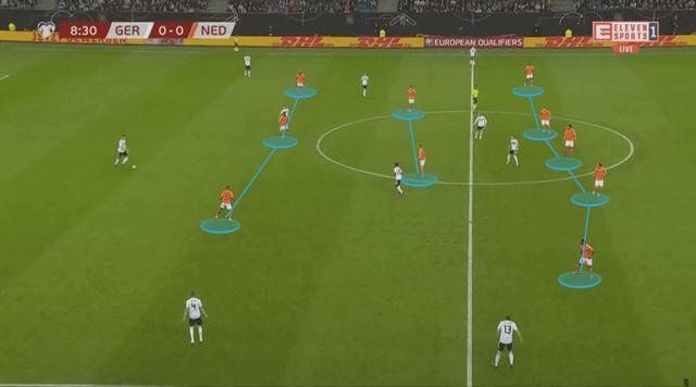 深度:科曼临场指挥技高一筹,及时改变战术帮助荷兰4球大胜德国 ... 深度,科曼,临场,指挥,技高一筹 第6张图片