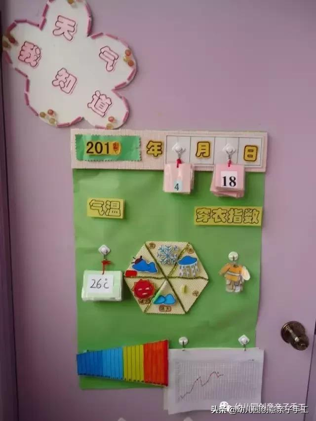 环创│天气预报主题墙,让孩子知冷暖会表达 天气预报,欢迎关注,如果你,部分的,小知识 第18张图片