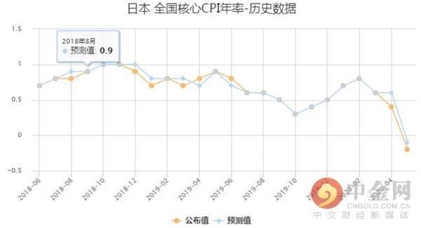 日本4月核心CPI年率录得-0.2% 创2016年12月以来的新低 2016年12月,4月核心cpi年,物价上涨,数据显示,遥不可及 第1张图片