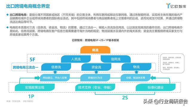 2021中国出口跨境电商成长研讨报告 第4张图片
