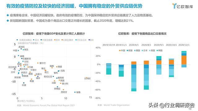 2021中国出口跨境电商成长研讨报告 第10张图片