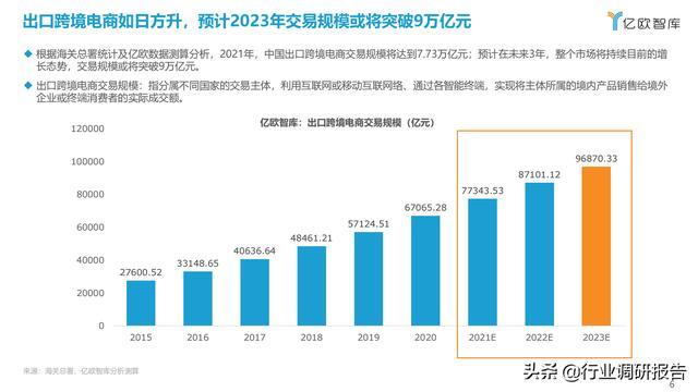 2021中国出口跨境电商成长研讨报告 第6张图片