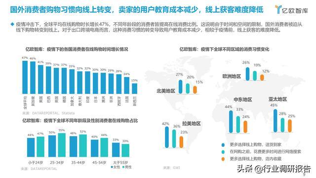 2021中国出口跨境电商成长研讨报告 第9张图片
