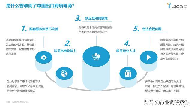 2021中国出口跨境电商成长研讨报告 第7张图片