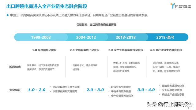 2021中国出口跨境电商成长研讨报告 第5张图片