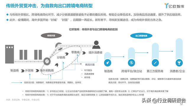2021中国出口跨境电商成长研讨报告 第12张图片